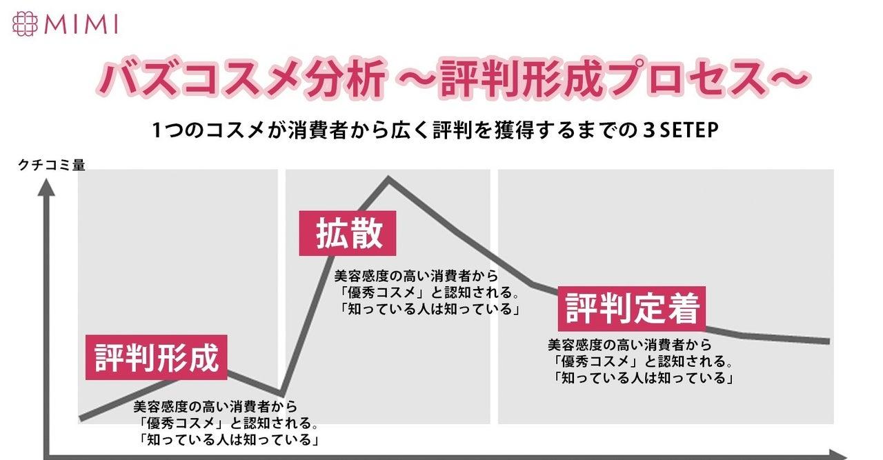 バズコスメ分析~評判形成プロセス~